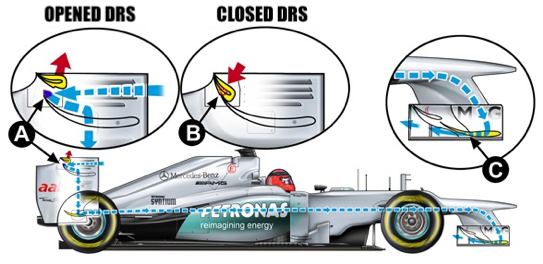 DRS in F1
